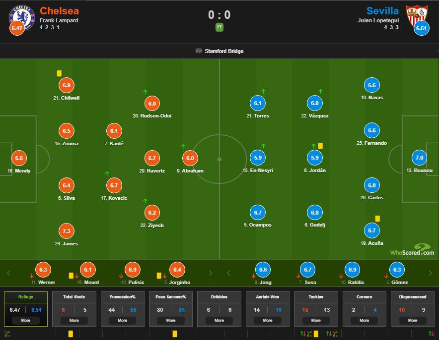 چلسی- سویا- لیگ قهرمانان اروپا